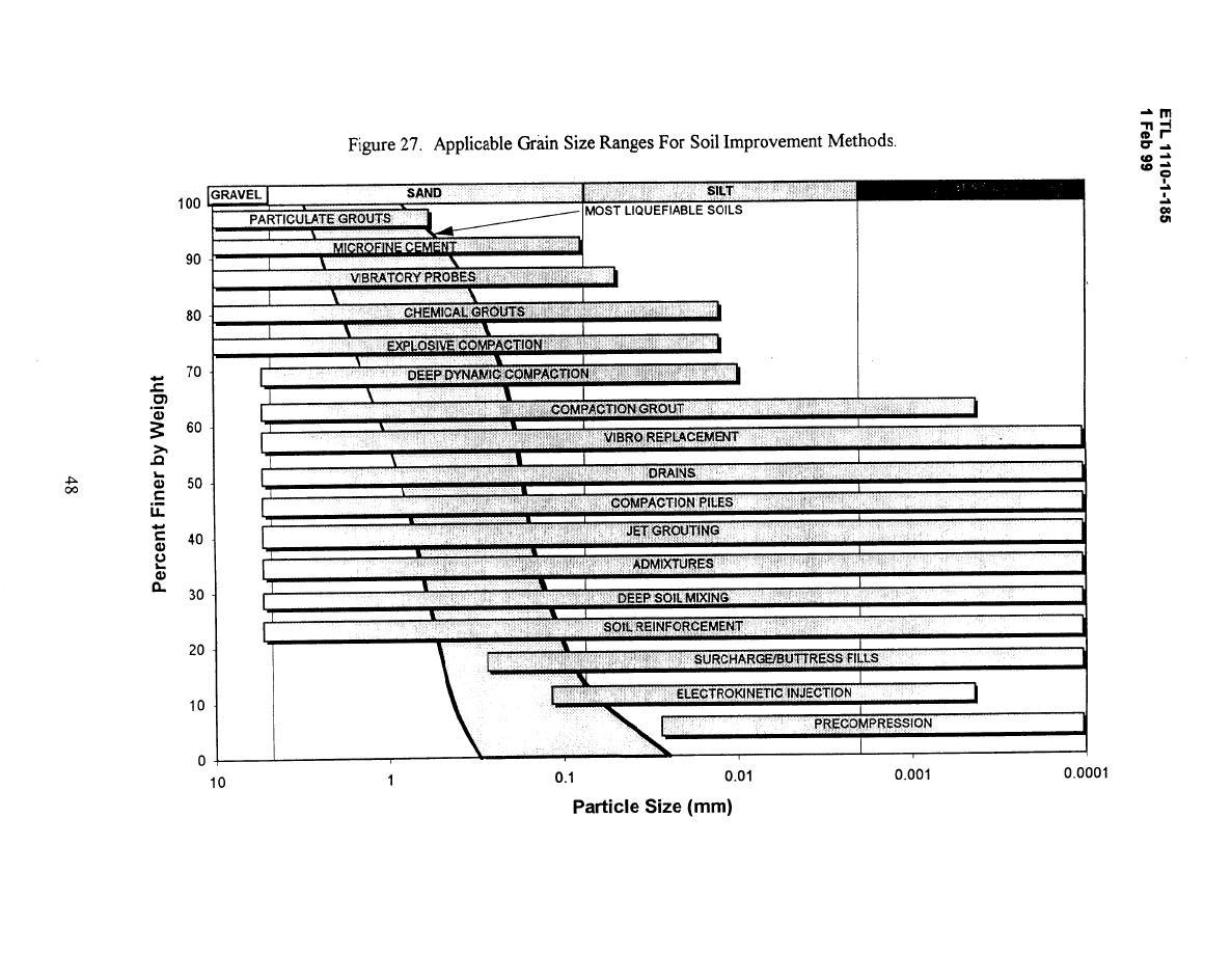 Figure 27 applicable grain size ranges for soil for Soil improvement