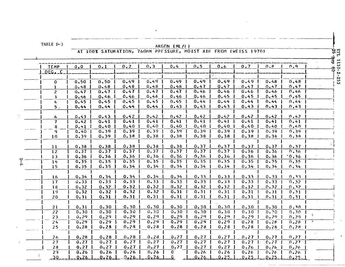 table d-3. argon (ml/l) at 100% saturation, 760mm pressure, moist